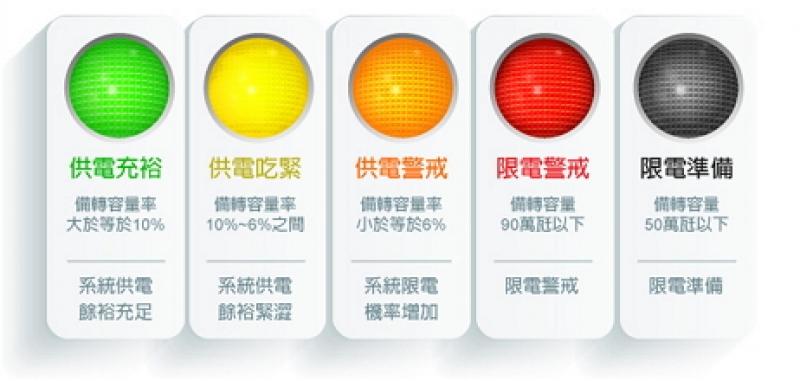 【陳立誠觀點】台電應修正供電燈號計算方式
