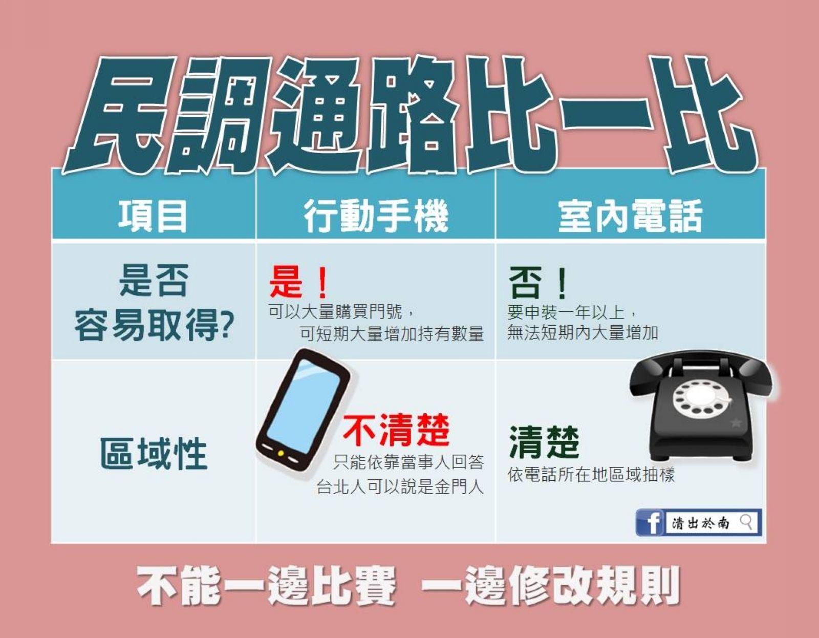 【俞振華觀點】電話民調初選未必民主公平,只是願賭服輸而已
